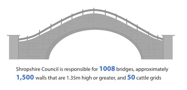number-of-bridges